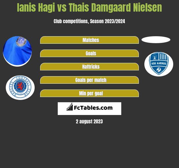 Ianis Hagi vs Thais Damgaard Nielsen h2h player stats