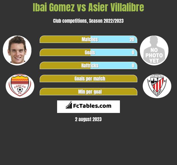 Ibai Gomez vs Asier Villalibre infographic