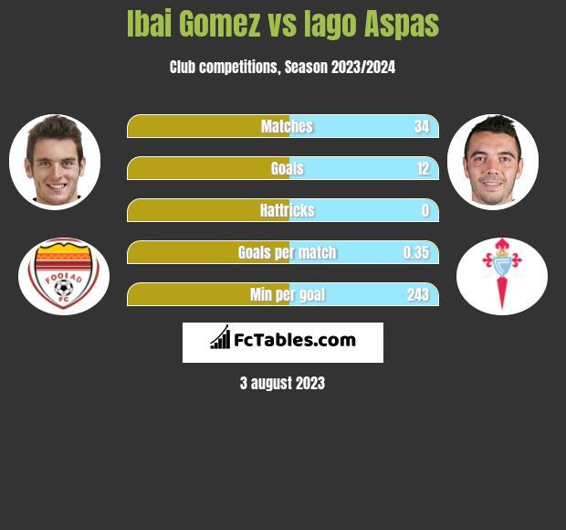 Ibai Gomez vs Iago Aspas h2h player stats