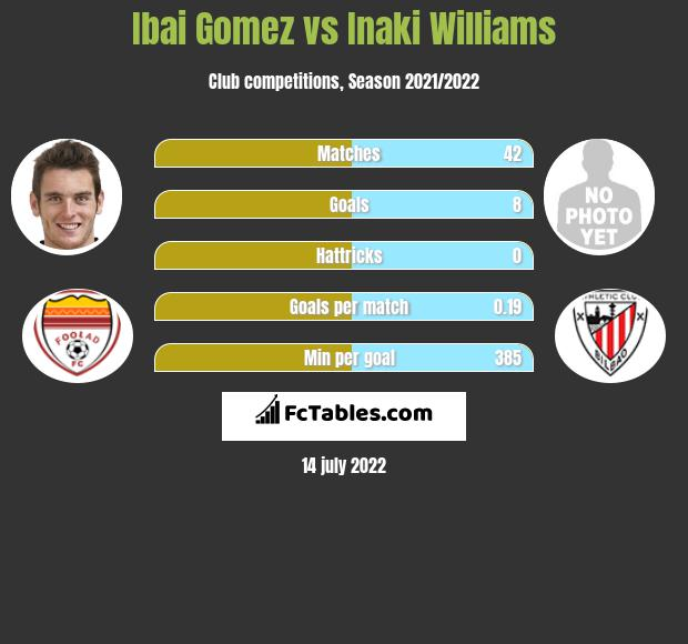 Ibai Gomez vs Inaki Williams h2h player stats