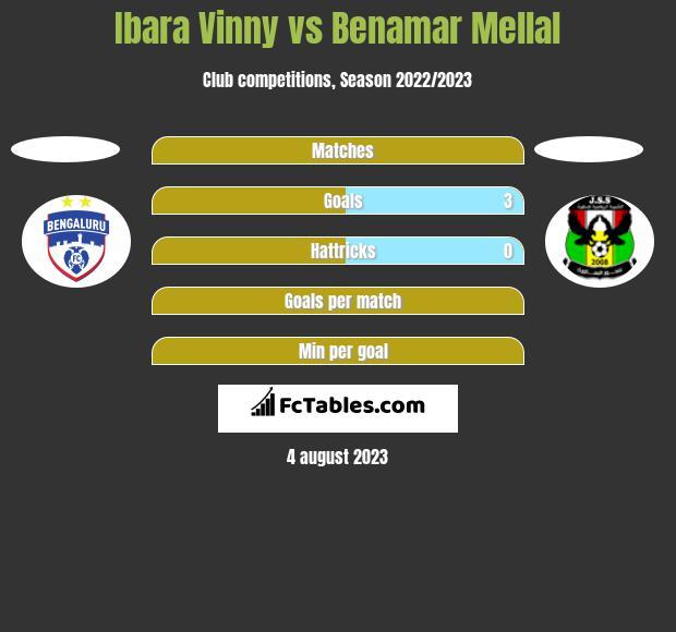 Ibara Vinny vs Benamar Mellal h2h player stats