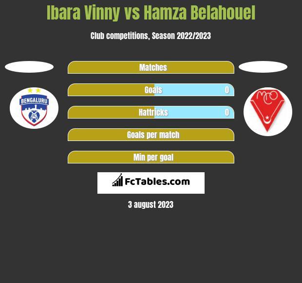 Ibara Vinny vs Hamza Belahouel h2h player stats