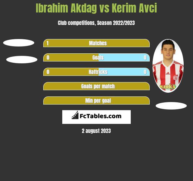 Ibrahim Akdag vs Kerim Avci h2h player stats