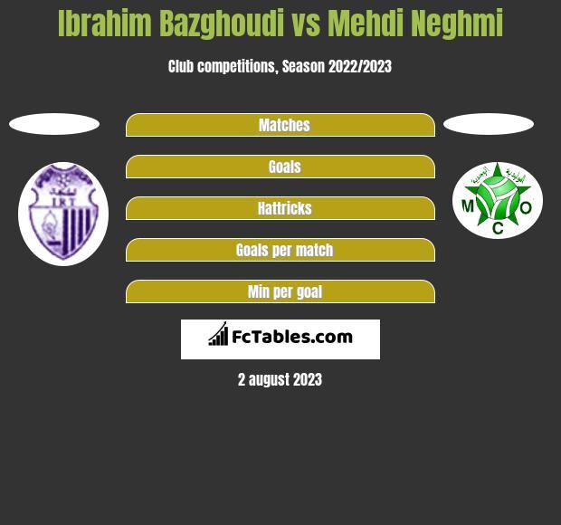 Ibrahim Bazghoudi vs Mehdi Neghmi h2h player stats