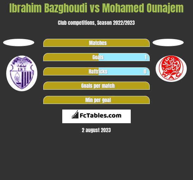 Ibrahim Bazghoudi vs Mohamed Ounajem h2h player stats