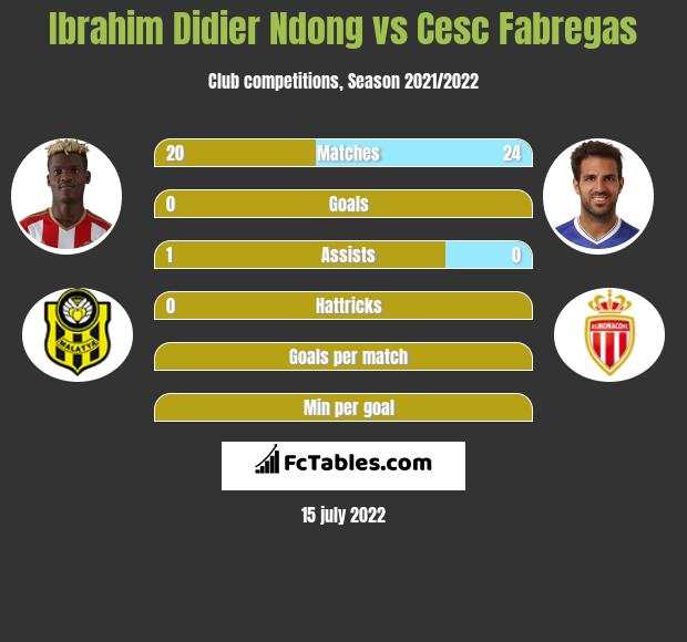 Ibrahim Didier Ndong vs Cesc Fabregas infographic