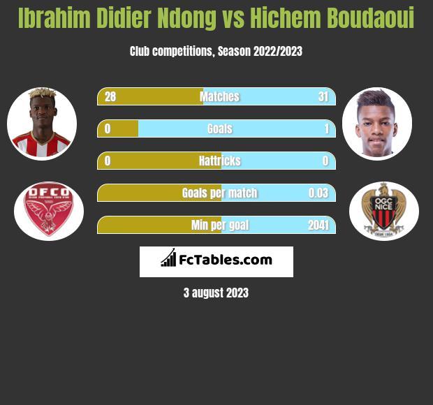 Ibrahim Didier Ndong vs Hichem Boudaoui infographic