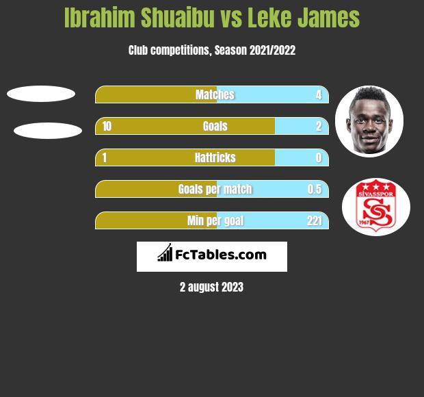 Ibrahim Shuaibu vs Leke James h2h player stats
