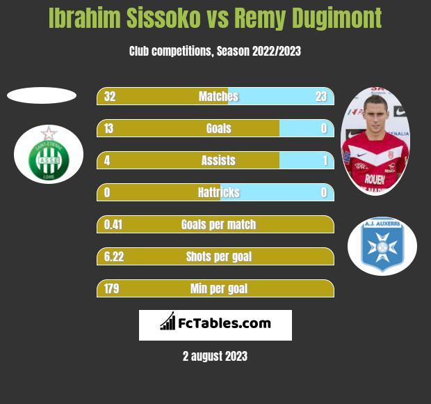 Ibrahim Sissoko vs Remy Dugimont h2h player stats