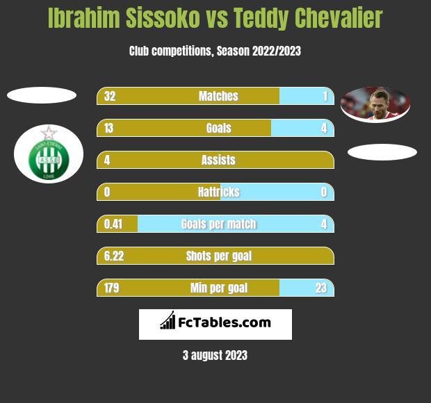Ibrahim Sissoko vs Teddy Chevalier h2h player stats