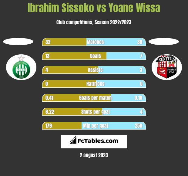 Ibrahim Sissoko vs Yoane Wissa h2h player stats