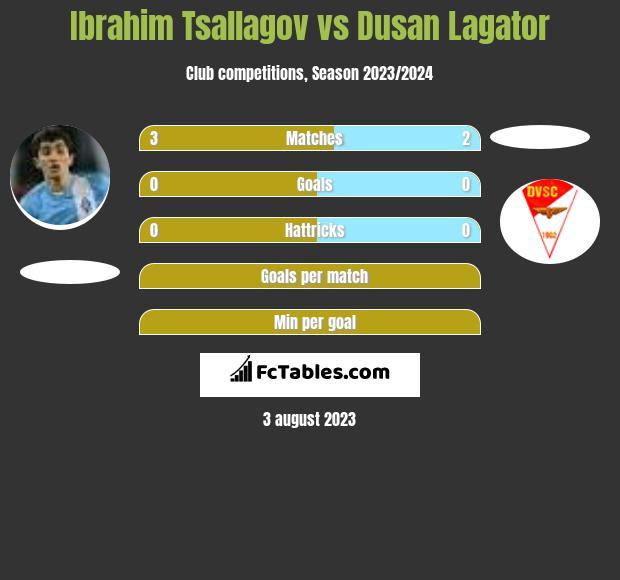 Ibrahim Tsallagov vs Dusan Lagator infographic