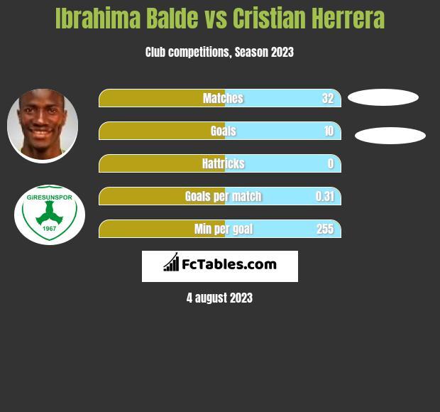 Ibrahima Balde vs Cristian Herrera infographic