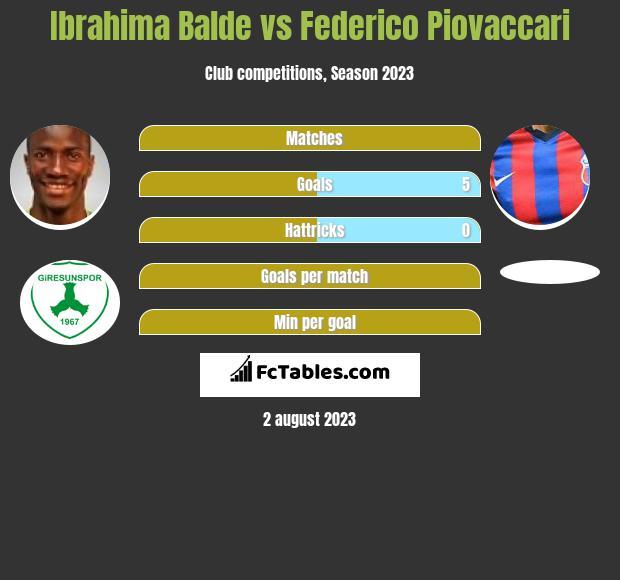 Ibrahima Balde vs Federico Piovaccari infographic