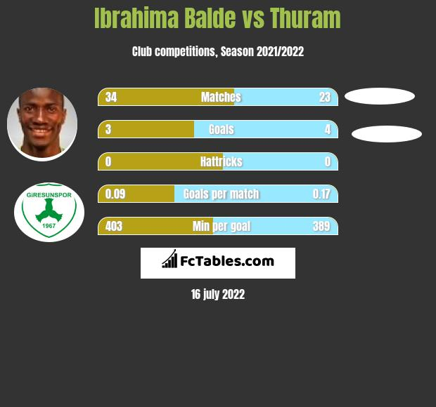 Ibrahima Balde vs Thuram h2h player stats