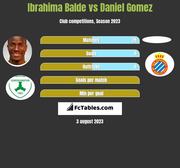 Ibrahima Balde vs Daniel Gomez infographic