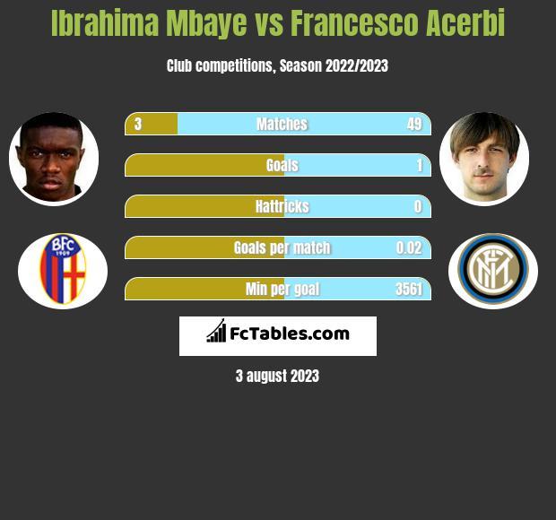 Ibrahima Mbaye vs Francesco Acerbi infographic