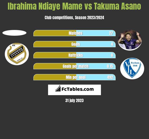 Ibrahima Ndiaye Mame vs Takuma Asano h2h player stats