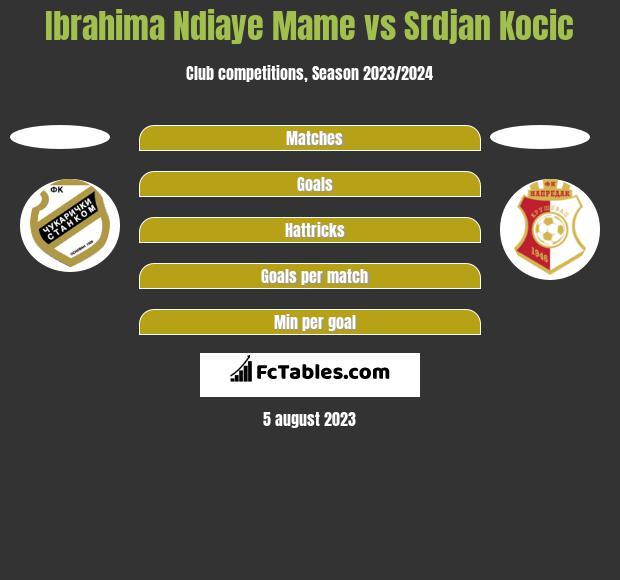 Ibrahima Ndiaye Mame vs Srdjan Kocic h2h player stats
