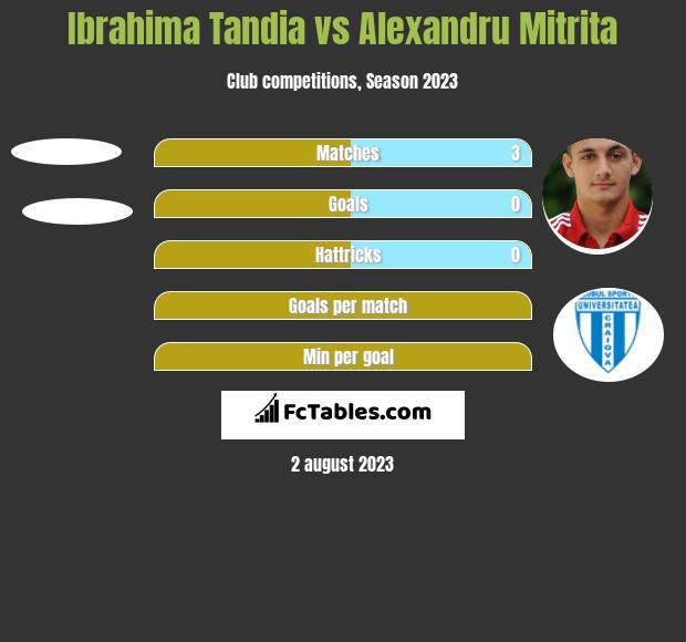 Ibrahima Tandia vs Alexandru Mitrita h2h player stats