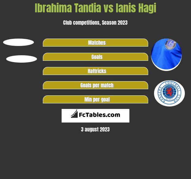 Ibrahima Tandia vs Ianis Hagi h2h player stats