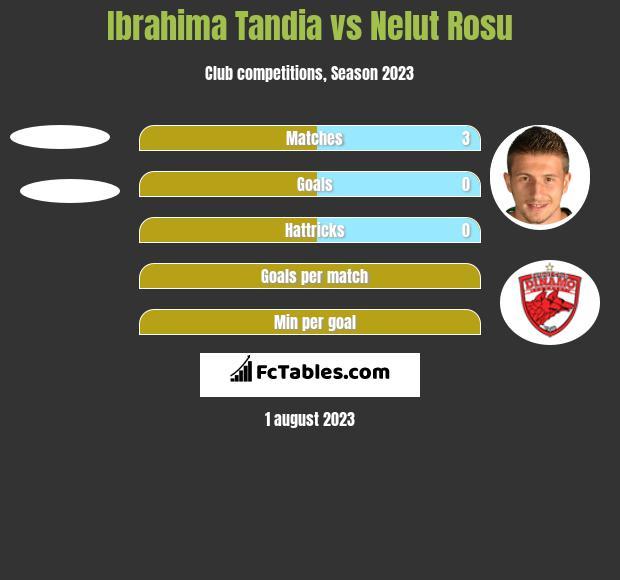 Ibrahima Tandia vs Nelut Rosu h2h player stats