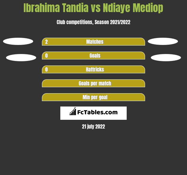 Ibrahima Tandia vs Ndiaye Mediop h2h player stats