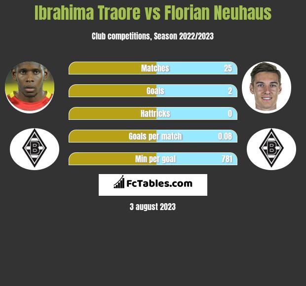 Ibrahima Traore vs Florian Neuhaus infographic