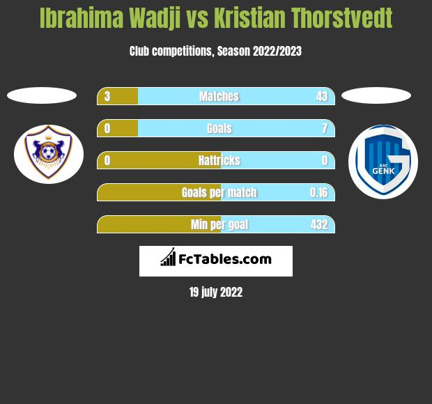 Ibrahima Wadji vs Kristian Thorstvedt h2h player stats