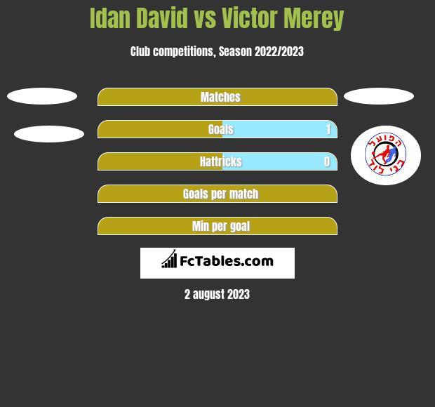 Idan David vs Victor Merey h2h player stats