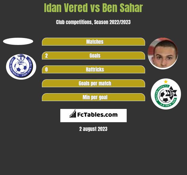 Idan Vered vs Ben Sahar h2h player stats