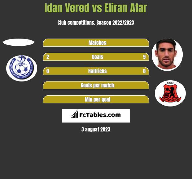 Idan Vered vs Eliran Atar h2h player stats