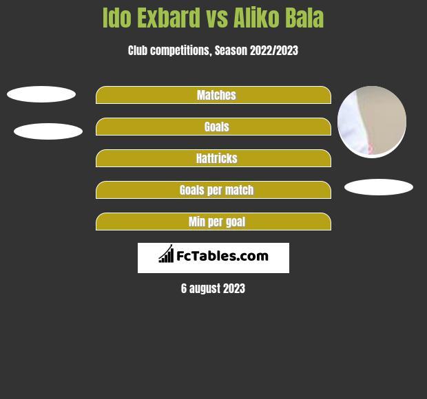 Ido Exbard vs Aliko Bala h2h player stats