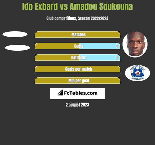 Ido Exbard vs Amadou Soukouna h2h player stats