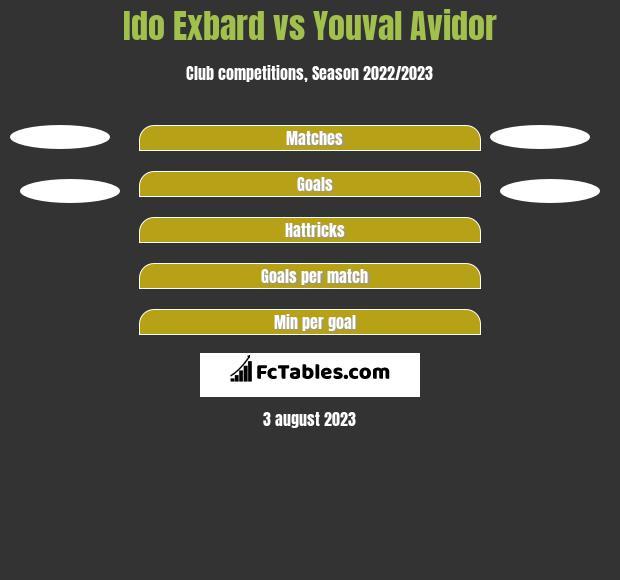Ido Exbard vs Youval Avidor h2h player stats