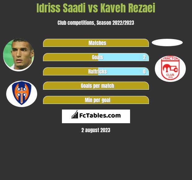 Idriss Saadi vs Kaveh Rezaei infographic