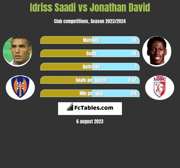 Idriss Saadi vs Jonathan David infographic