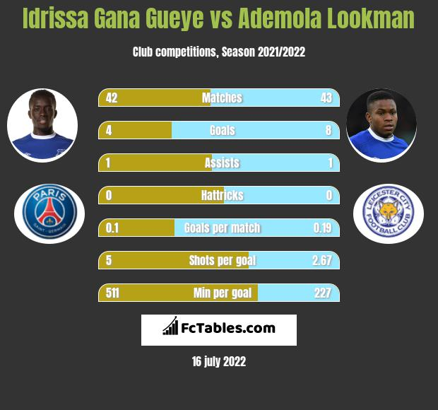 Idrissa Gana Gueye vs Ademola Lookman infographic