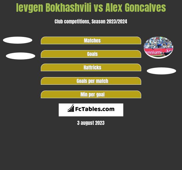 Ievgen Bokhashvili vs Alex Goncalves h2h player stats