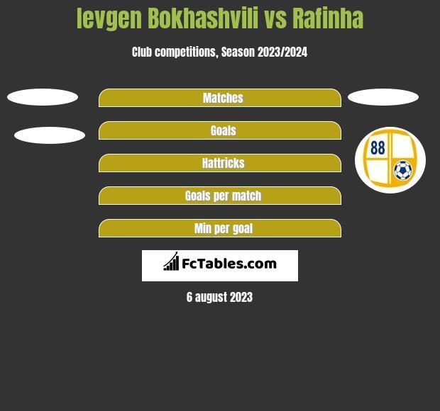 Ievgen Bokhashvili vs Rafinha h2h player stats
