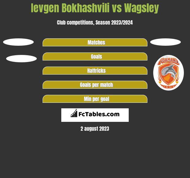 Ievgen Bokhashvili vs Wagsley h2h player stats