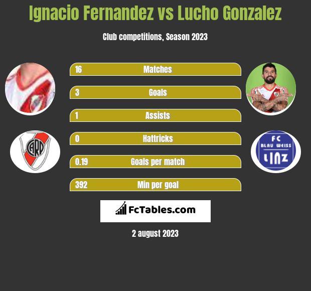 Ignacio Fernandez vs Lucho Gonzalez h2h player stats