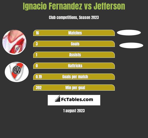 Ignacio Fernandez vs Jefferson h2h player stats