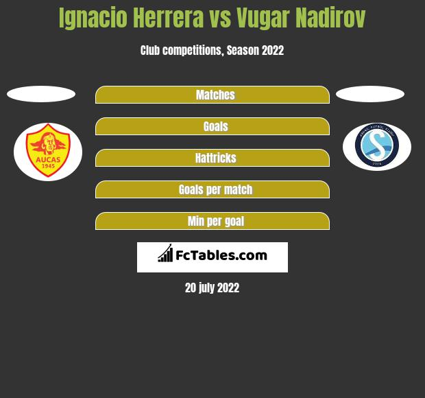 Ignacio Herrera vs Vugar Nadirov h2h player stats