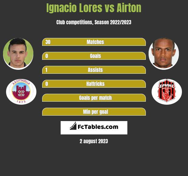 Ignacio Lores vs Airton infographic
