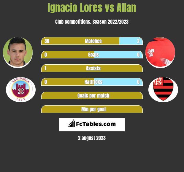 Ignacio Lores vs Allan infographic