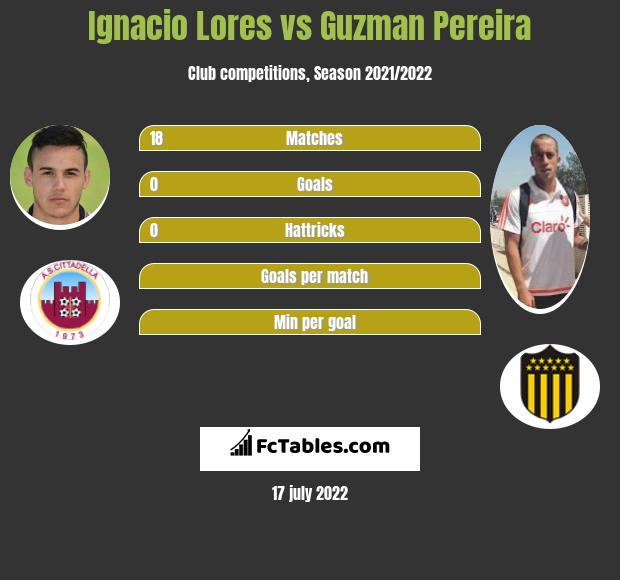 Ignacio Lores vs Guzman Pereira infographic