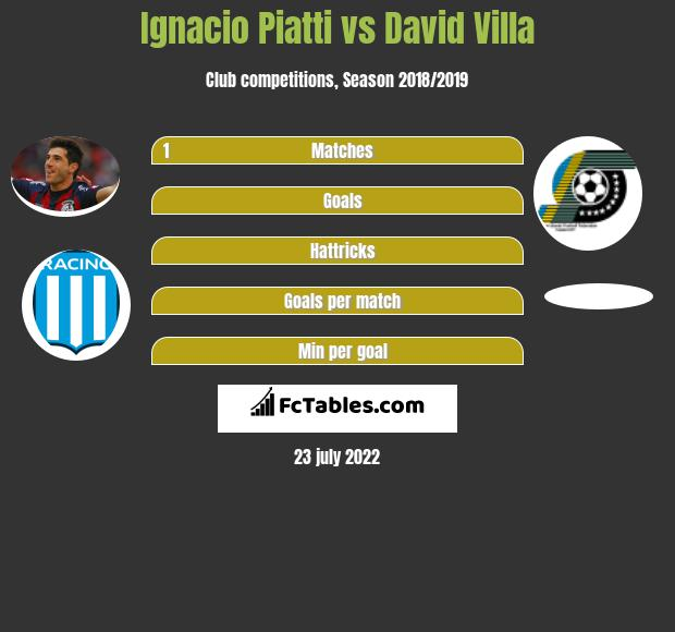 Ignacio Piatti vs David Villa h2h player stats