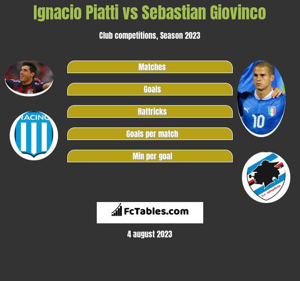 Ignacio Piatti vs Sebastian Giovinco h2h player stats