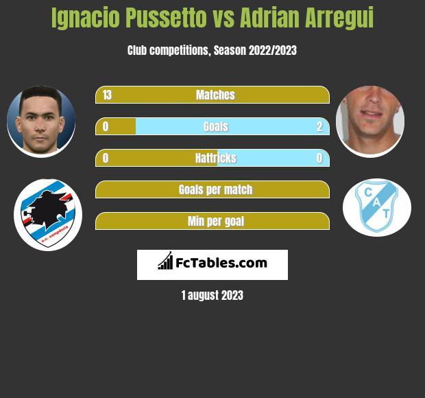 Ignacio Pussetto vs Adrian Arregui h2h player stats